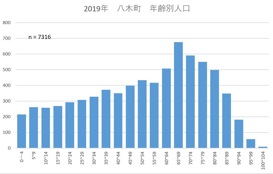 2019年八木町年齢別人口 KAMEOKA NET作成