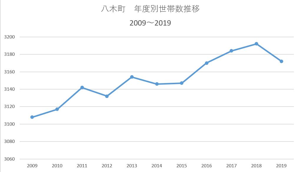八木町 世帯数推移 KAMEOKA NET作成