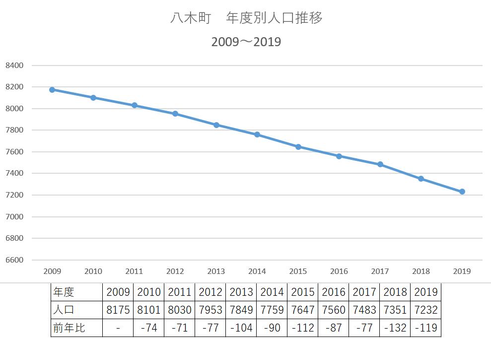 八木町年度別人口推移 KAMEOKA NET作成