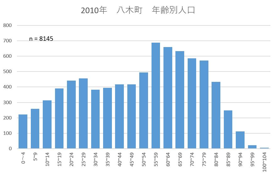 2010年八木町年齢別人口 KAMEOKA NET作成